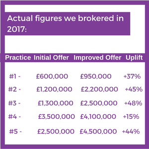 Actual sales figures from 2017